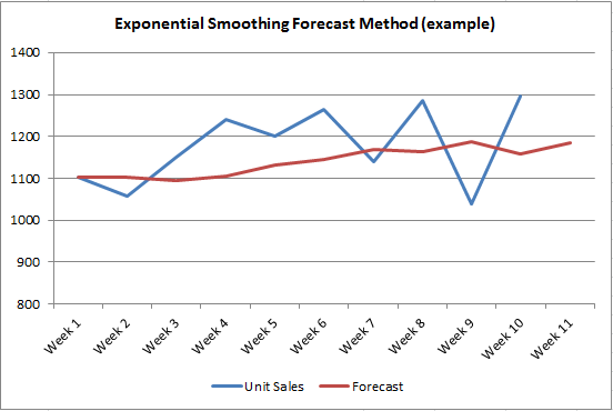How to Do Exponential Smoothing Forecasting